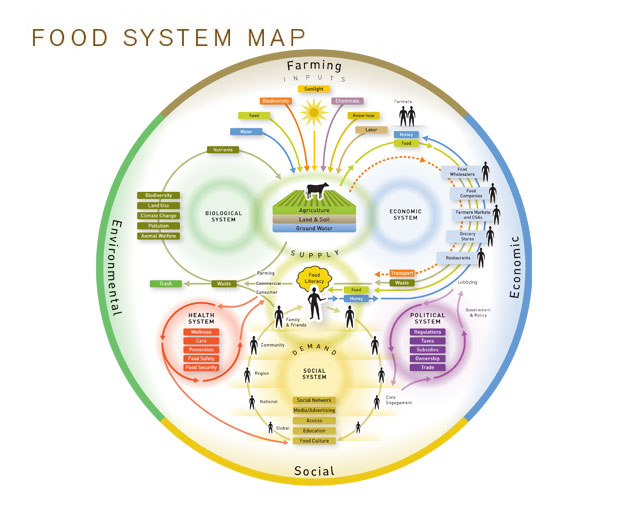 Food_System_Map_thumbnail-web